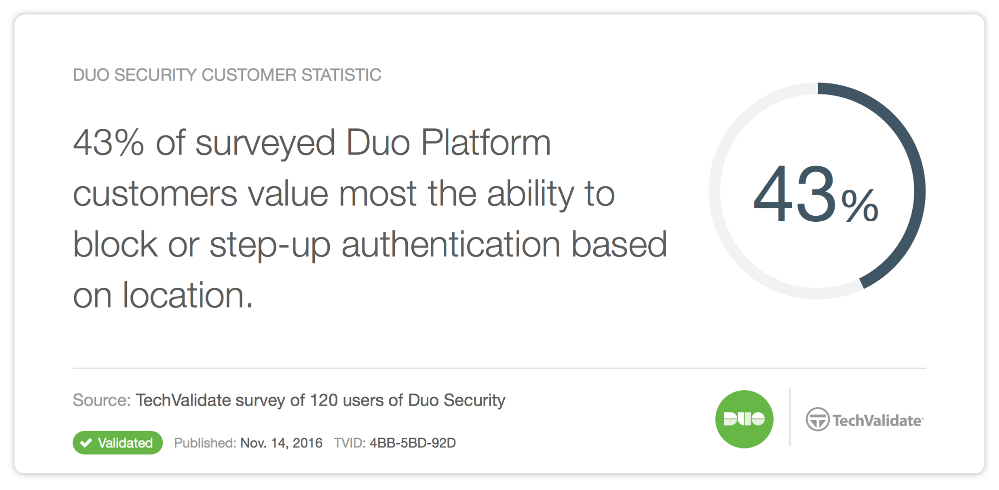 Duo TechValidate for Platform Edition