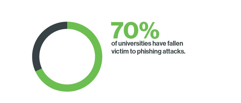70% of U.K. universities indicate falling victim to phishing attacks
