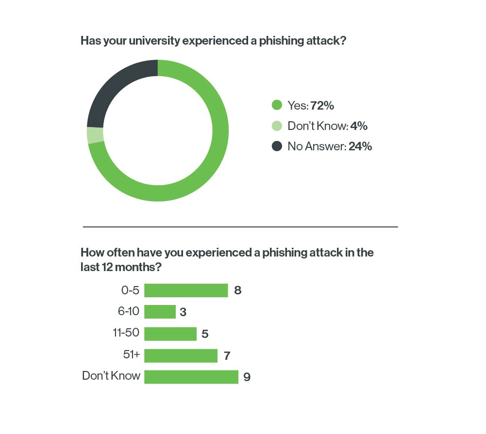 Phishing data from our survey of U.K. universities