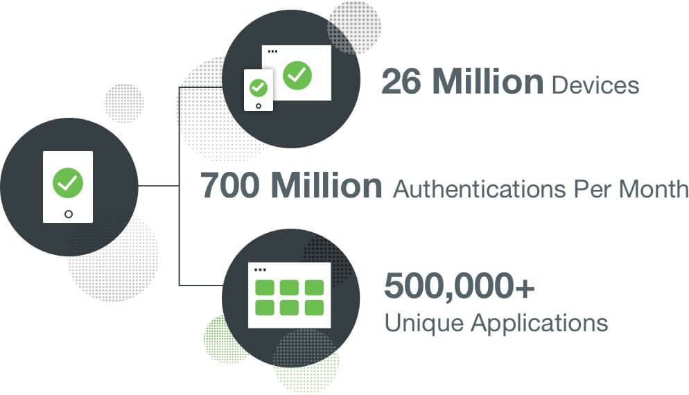 A diagram illustrating 26 million devices, 700 million authentications per month, and 500,000+ unique applications.