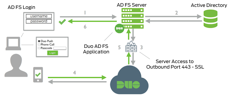 Microsoft AD FS 3 and 4 | Duo Security