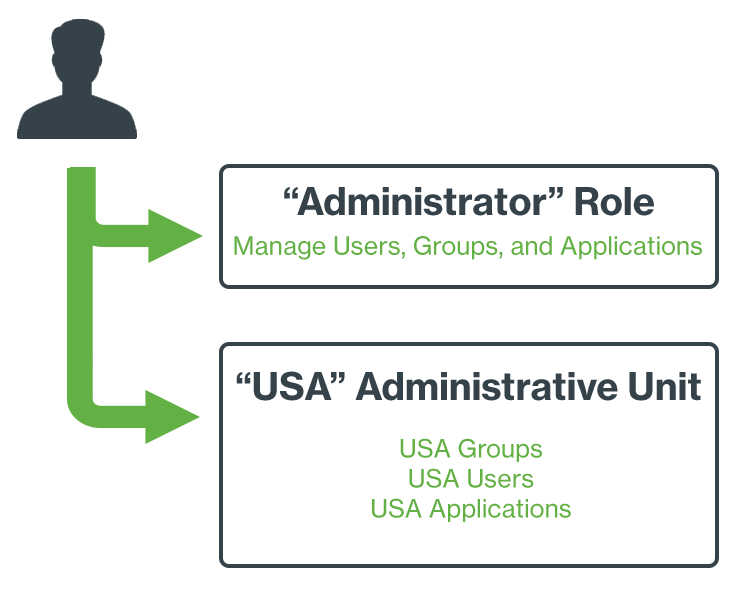 Administrative Roles and Units