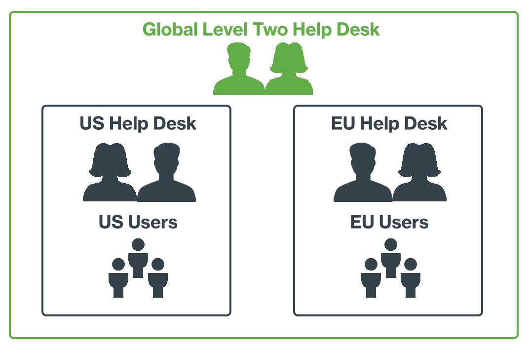 Help Desk Example Administrative Units Scenario
