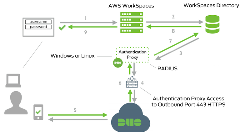 Two-Factor Authentication for Amazon WorkSpaces | Duo Security