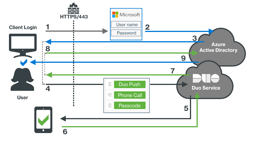 Microsoft Azure Active Directory | Duo Security