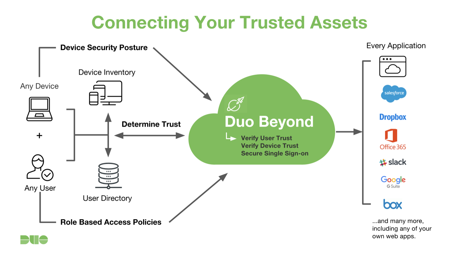 Duo Beyond Overview | Duo Security