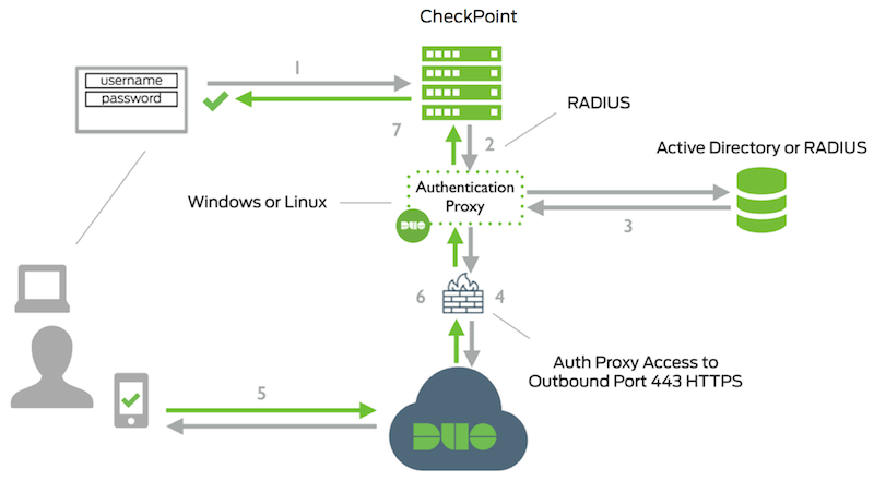 Two-Factor Authentication for Check Point Mobile Access | Duo Security