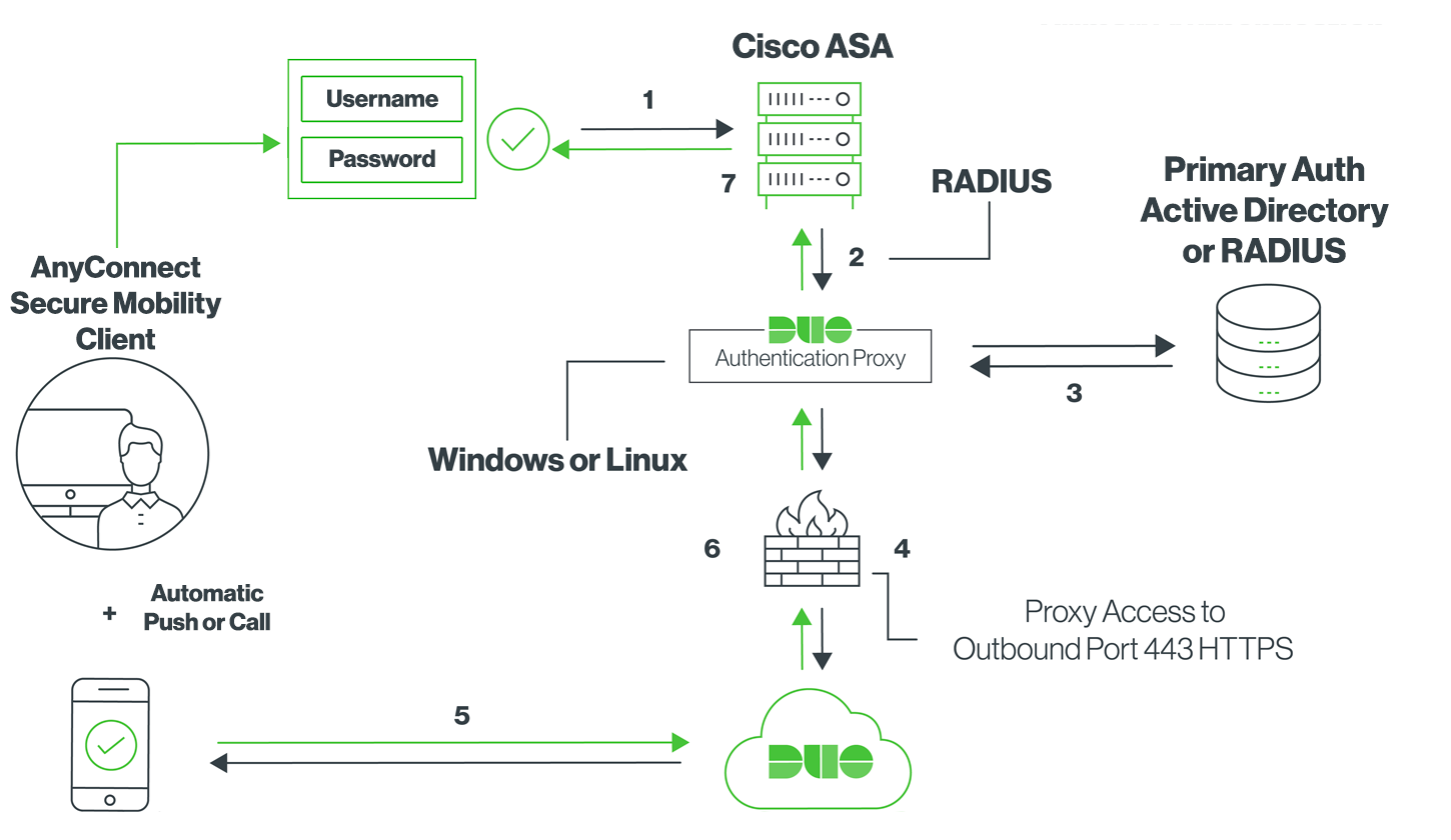 Duo for Cisco AnyConnect VPN with ASA or Firepower | Duo Security