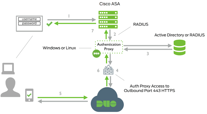 cisco asa network diagram with 2fa using radius for    cisco       asa    ipsec vpns duo security  2fa using radius for    cisco       asa    ipsec vpns duo security