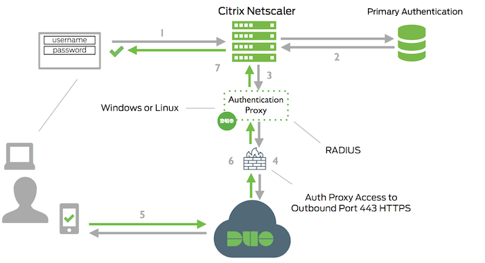 Citrix NetScaler Gateway: Alternate Instructions | Duo Security