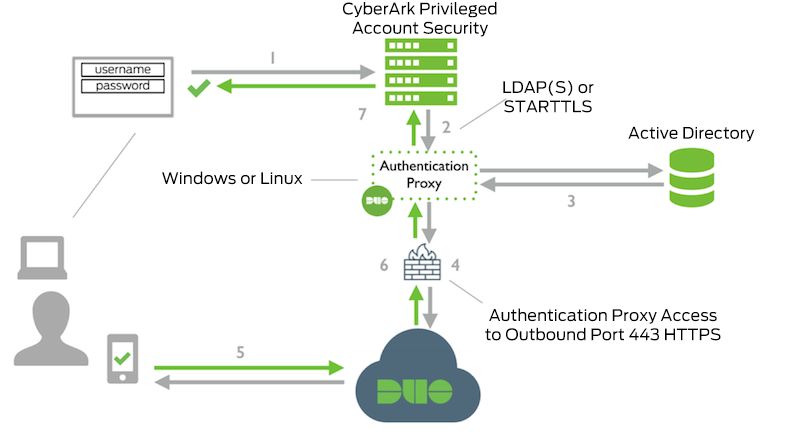 CyberArk Privileged Account Security LDAP Network Diagram