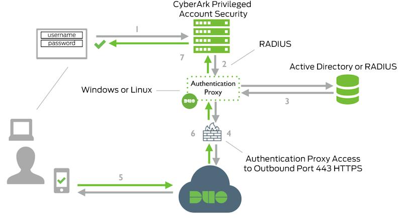 CyberArk Privileged Account Security RADIUS Network Diagram