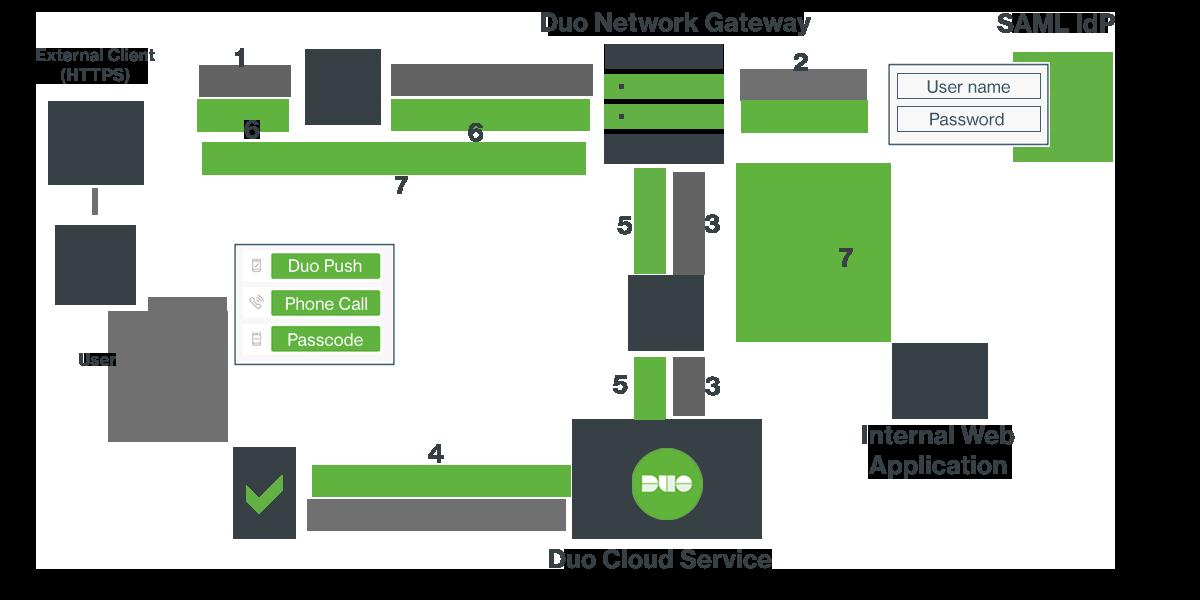 Duo Network Gateway | Duo Security
