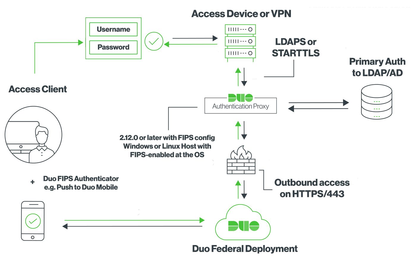 Duo Authentication Proxy End-to-End FIPS Diagram