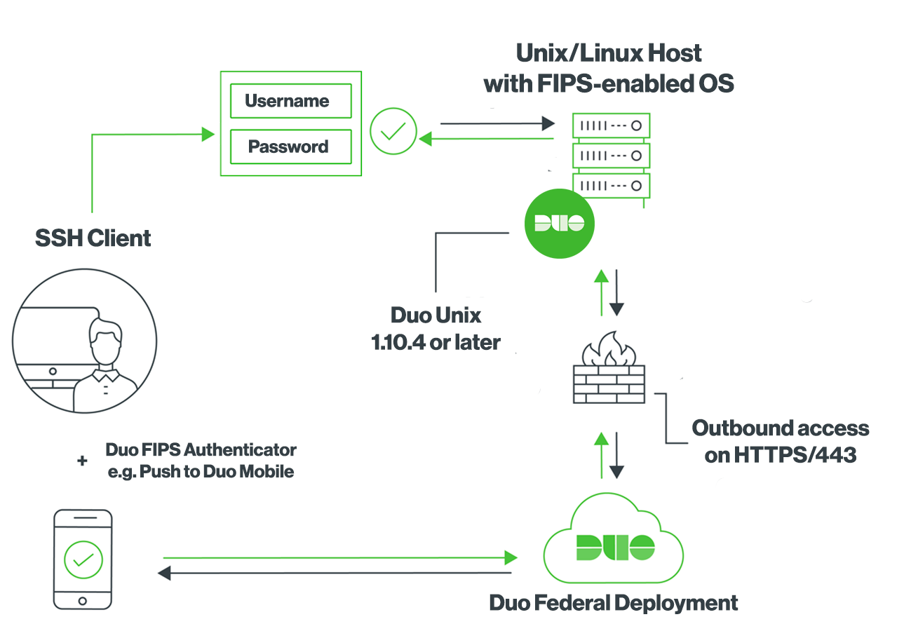 Duo Unix End-to-End FIPS Diagram