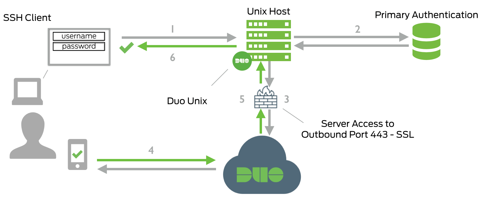 Duo Unix - Two-Factor Authentication for SSH | Duo Security