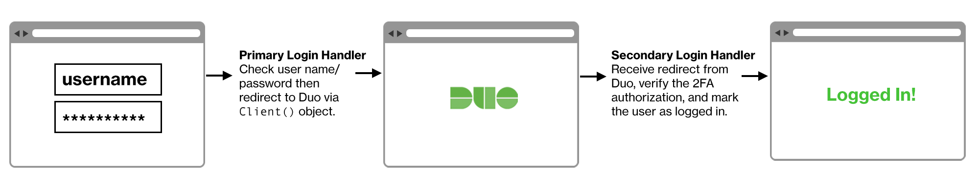 Duo Web Flow After