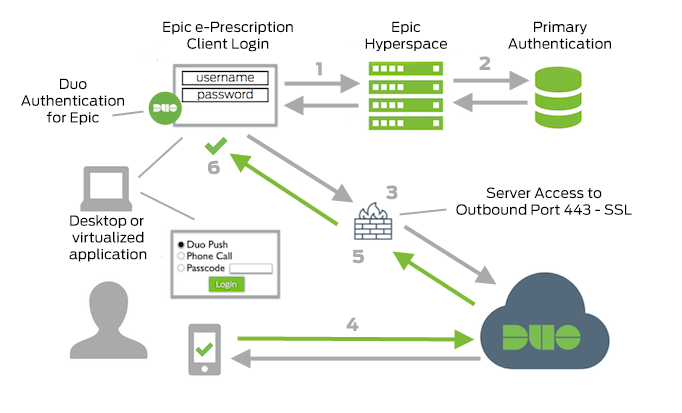 Two-Factor Authentication for Epic Hyperspace Clients | Duo