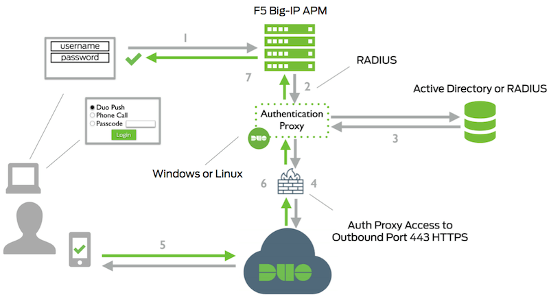 F5 BIG-IP APM with RADIUS Auto Push | Duo Security