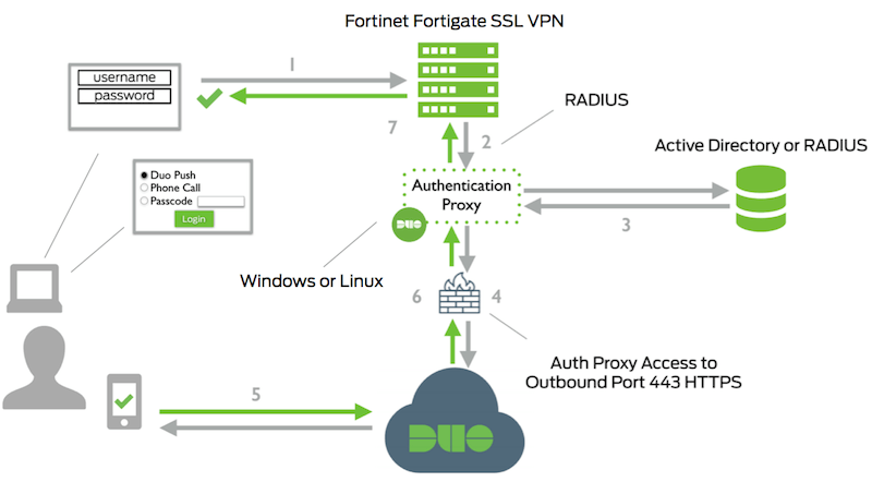 2FA for Fortinet FortiGate SSL VPN Clients with RADIUS Auto Push