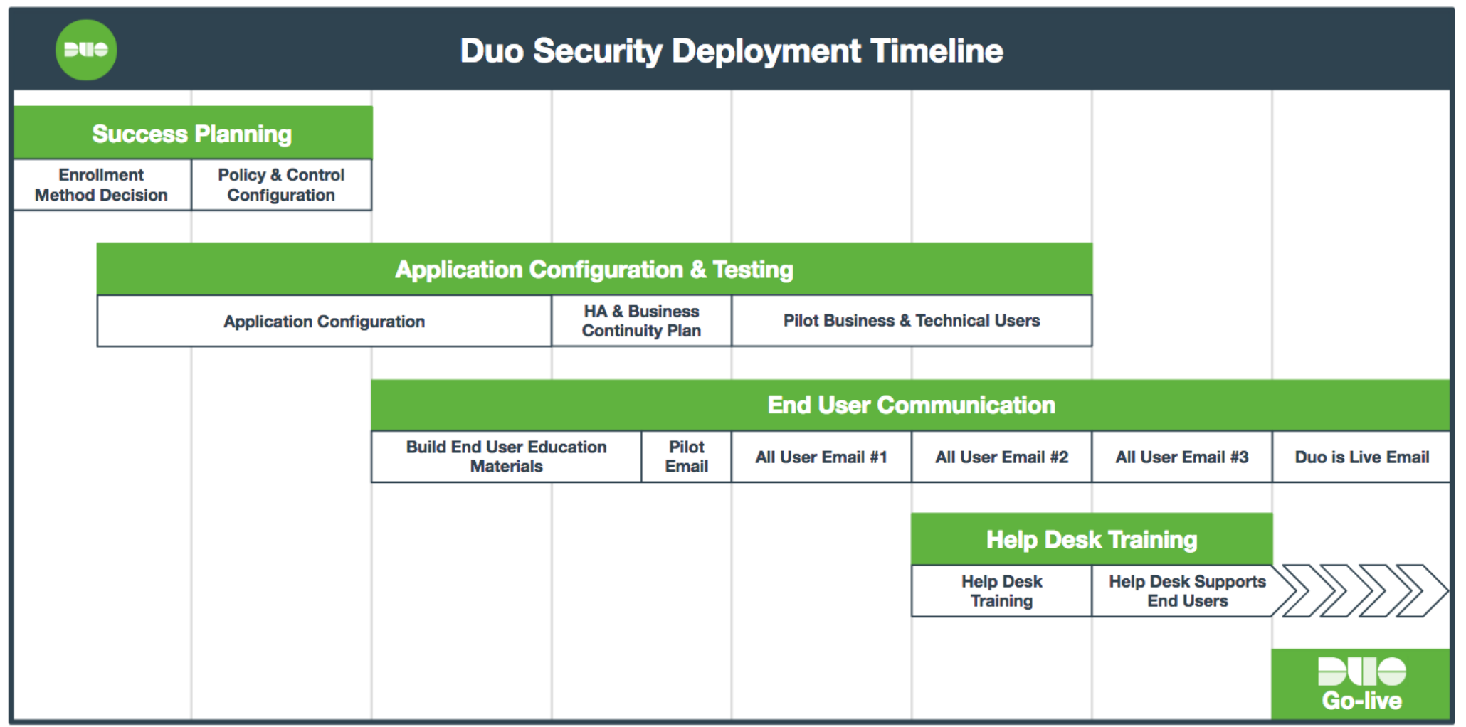 Duo Deployment Timeline