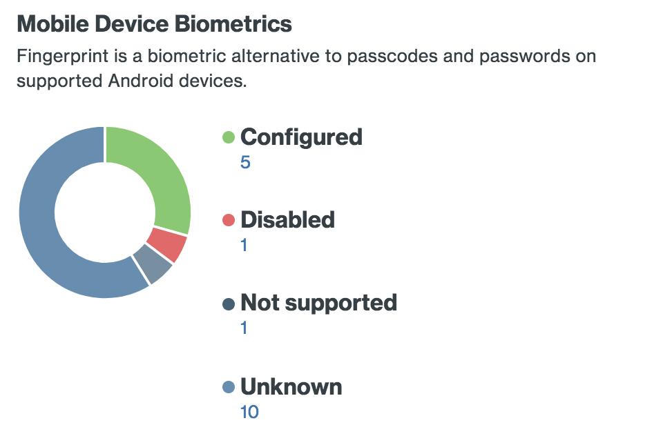 Android Fingerprint Summary