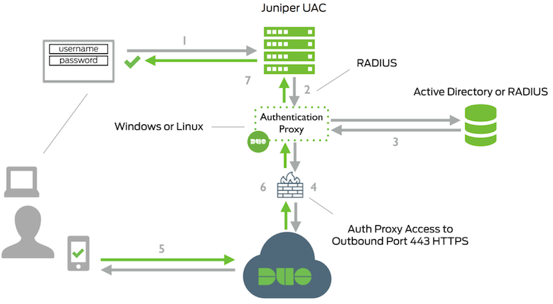 Two-Factor Authentication for Juniper Networks Unified