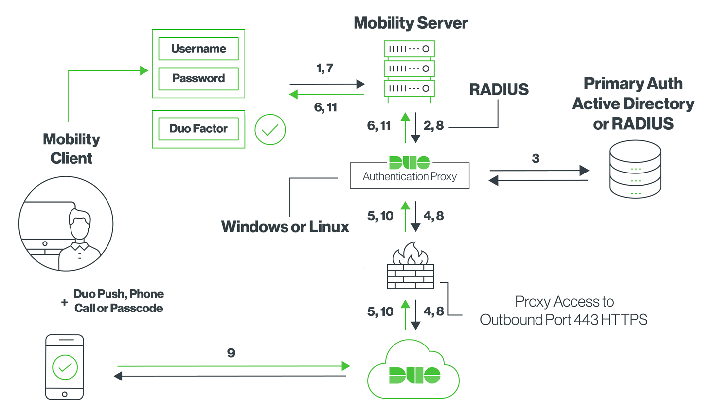 NetMotion Mobility Network Diagram with Duo