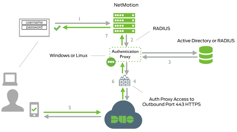 Two-Factor Authentication for NetMotion Mobility | Duo Security