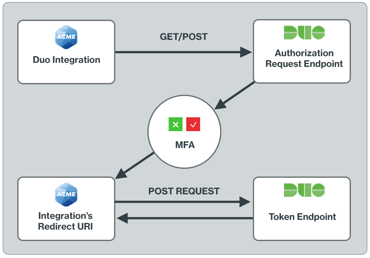 Duo OIDC MFA Authentication Flow