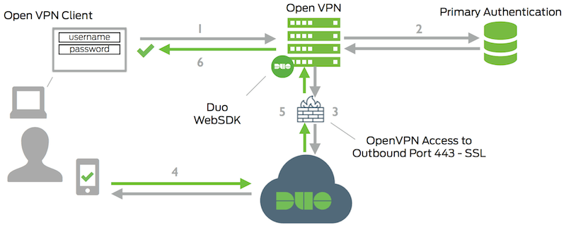 Two-Factor Authentication for OpenVPN | Duo Security