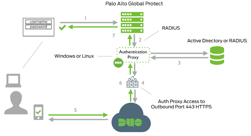 Palo Alto GlobalProtect | Duo Security