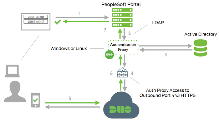 PeopleSoft Authentication Network Diagram