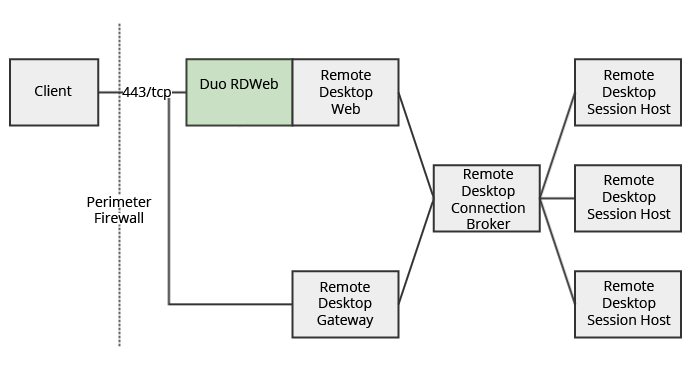 RD Web Only Architecture