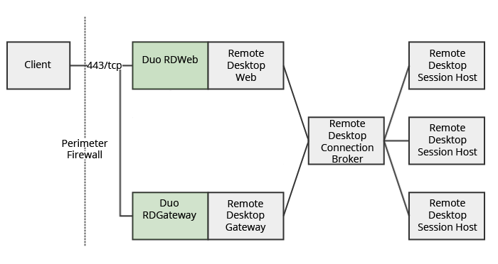 Duo 2FA for Microsoft Remote Desktop Services | Duo Security
