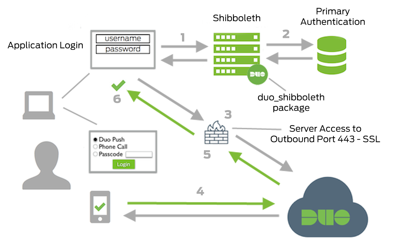 Two Factor Authentication For Shibboleth Identity Provider V3 Duo Network Diagram 2