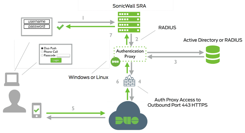 SonicWALL SRA or SMA 100 Series SSL VPN with RADIUS and Duo