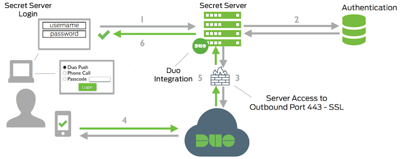 Secret Server Network Diagram