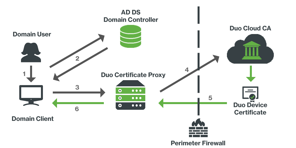 AD DS Endpoint Certificate Deployment | Duo Security