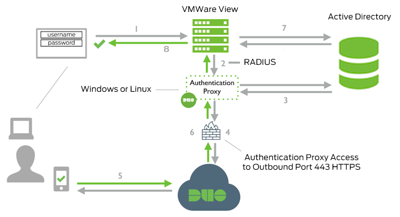 Two-Factor Authentication for VMware Horizon View (VDI