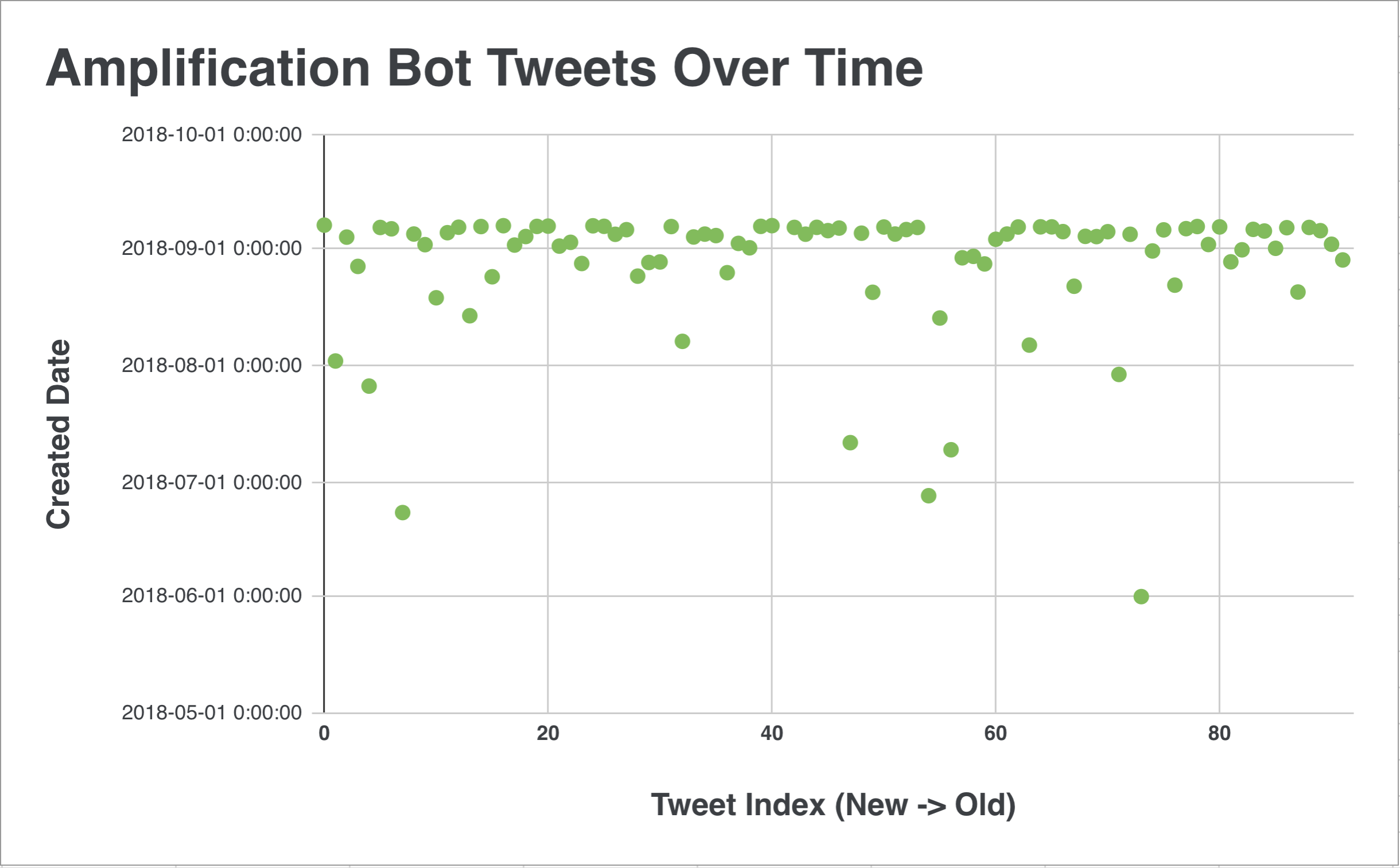 bd6accb9deb8 Anatomy of Twitter Bots  Amplification Bots