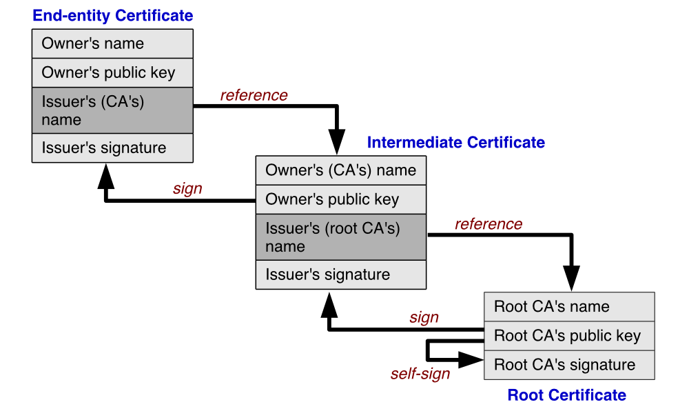 certificate validation process