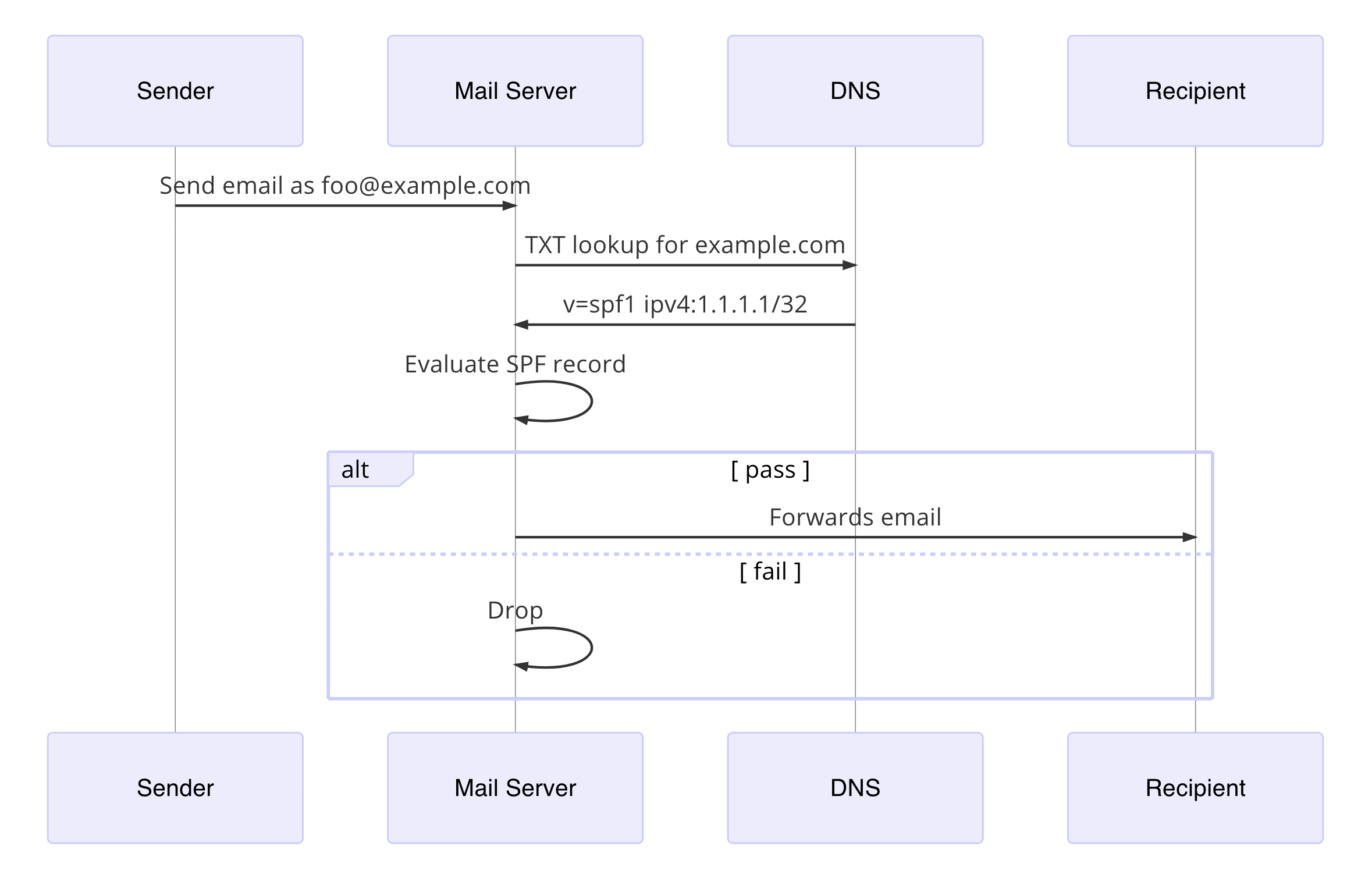 Detecting Phishing with SPF Macros | Duo Security