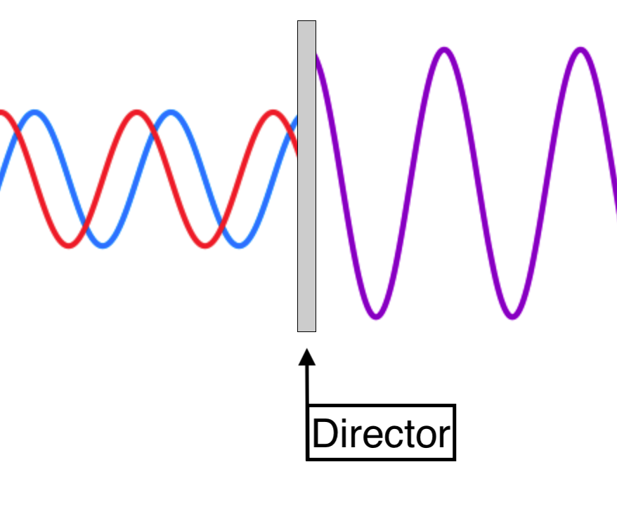 Diagram showing how a director affects the phase offset of a radio wave