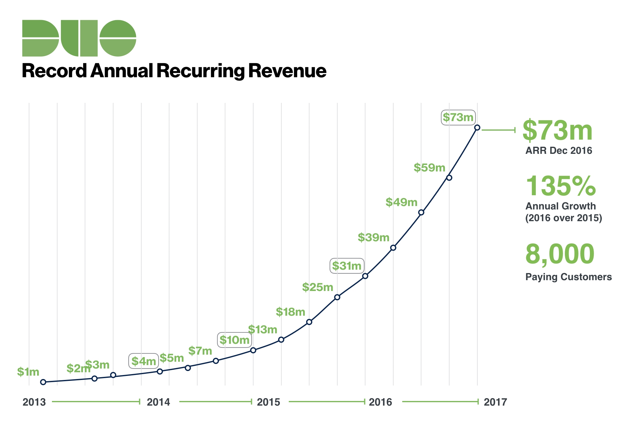 Duo delivers 135 annual recurring revenue growth duo security duo security arr growth chart nvjuhfo Gallery