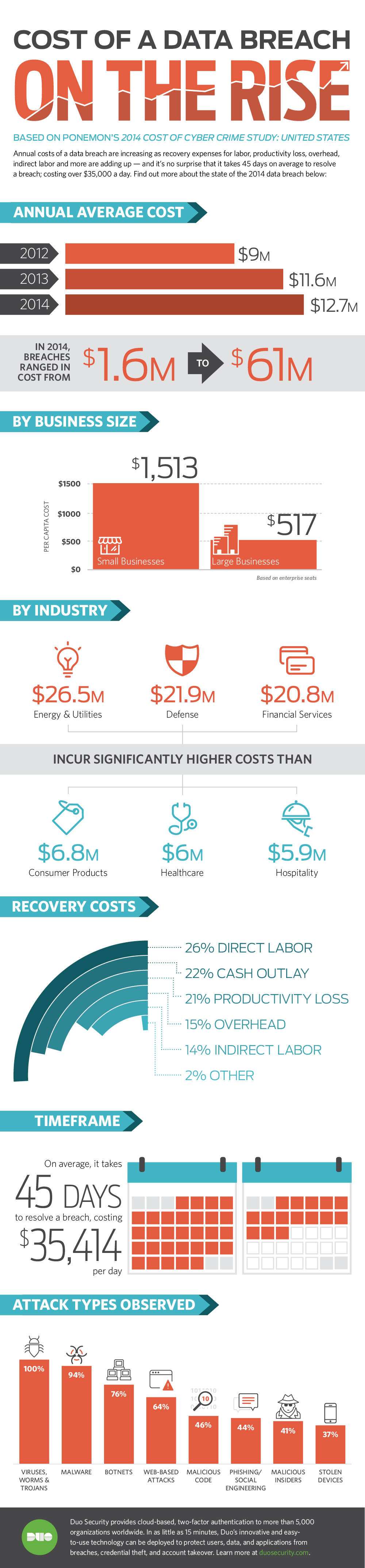 Cost of a Data Breach Infographic
